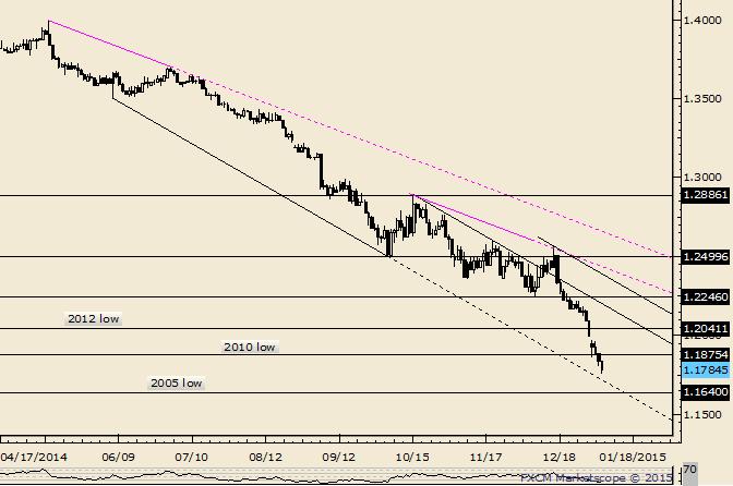 EUR/USD: Steigungslinie liegt in den nächsten Tagen über dem Tief von 2005