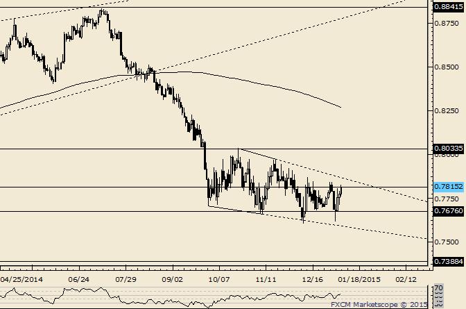 NZD/USD Nears Channel Line