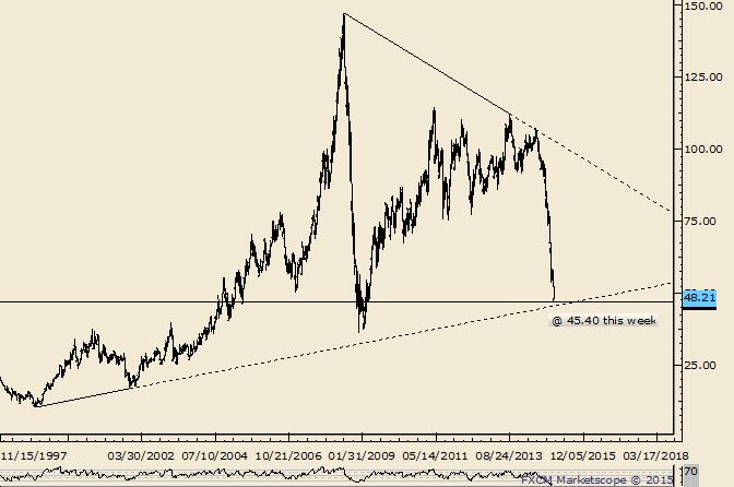 Crude Long Term Trendline Still in Focus
