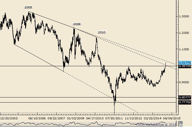 USD/CHF Long Term Trendline is Near 1.0300
