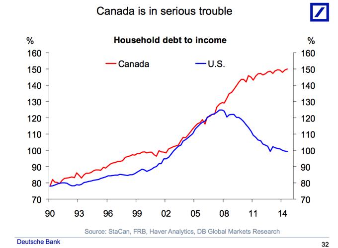 Immobilienmarktblase bedroht Kanada