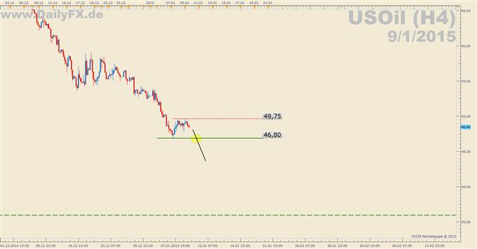 Trading Setup: Short WTI