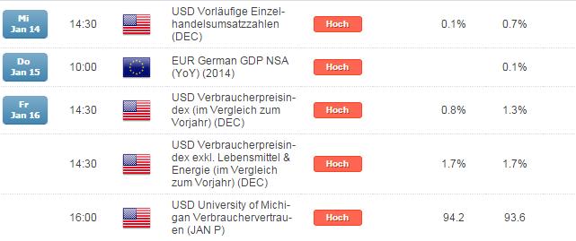 DAX: NFPs überzeugen oberflächlich, Wirksamkeit eines EZB-QEs in Frage zu stellen