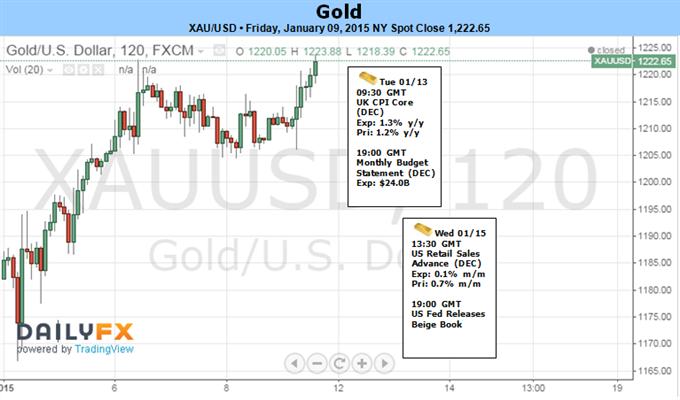 Gold Snaps 3-Week Losing Streak- $1230 in Focus Ahead of US CPI