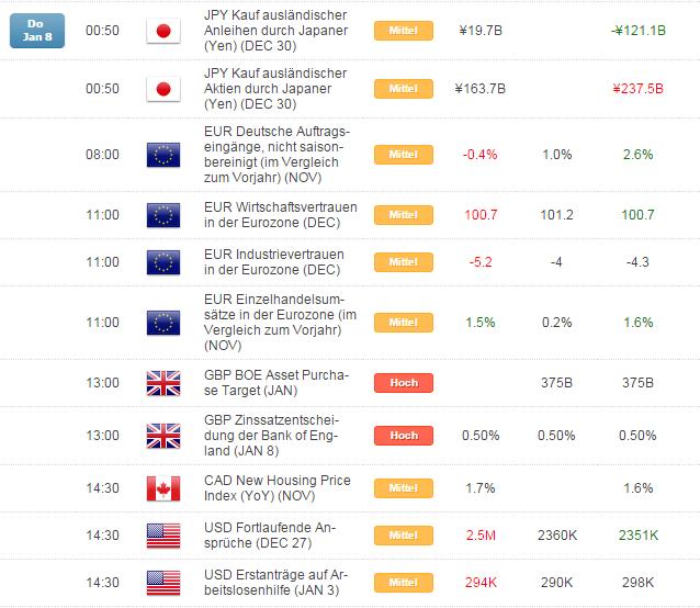 Kurzer Marktüberblick 09.01.2015