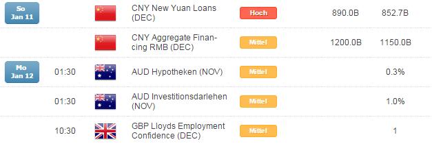 Kurzer Marktüberblick 12.01.2015
