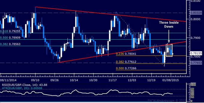 EUR/GBP Technical Analysis: Short Trade Setup Outlined