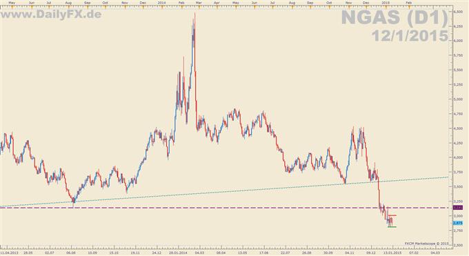 Trading Setup: Short Erdgas