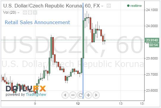 CZK Tumbles Following Weak Retail Sales Data