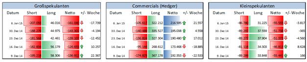 Finanzinvestoren sehen den Euro weiter schwächeln