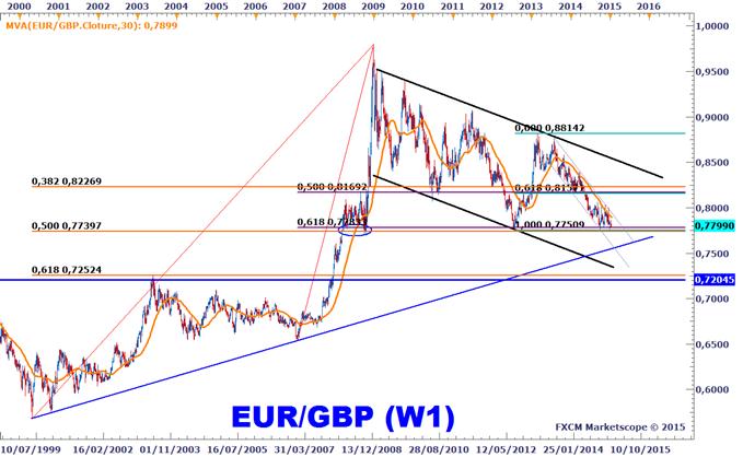 Idée de Trading DailyFX : L'EURGBP en surveillance pour une opportunité de trading