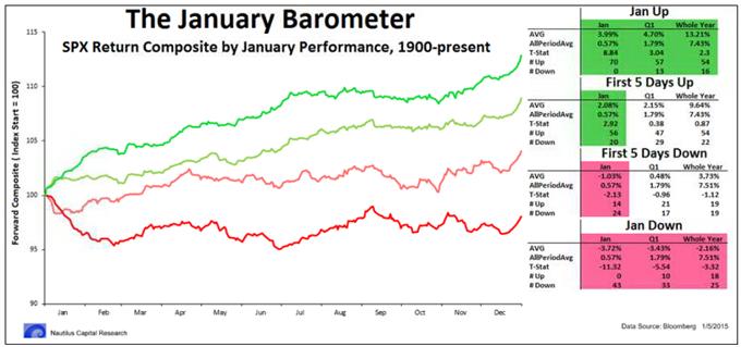 Januar-Barometer: Realität oder Mythos?
