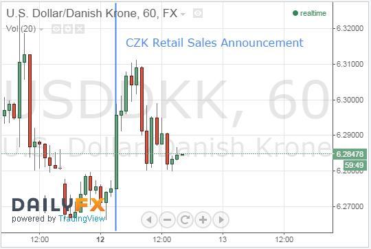 Krone Plummets Following CPI Announcement