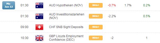 Kurzer Marktüberblick 13.01.2015