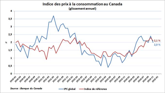 Inflation au Canada