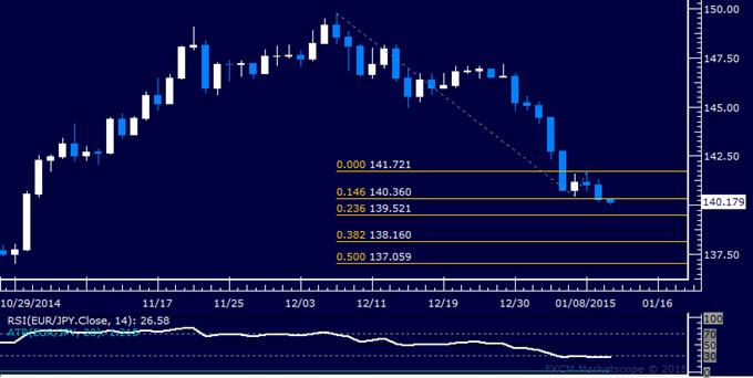 EUR/JPY Technical Analysis: Aiming Below 140.00 Figure
