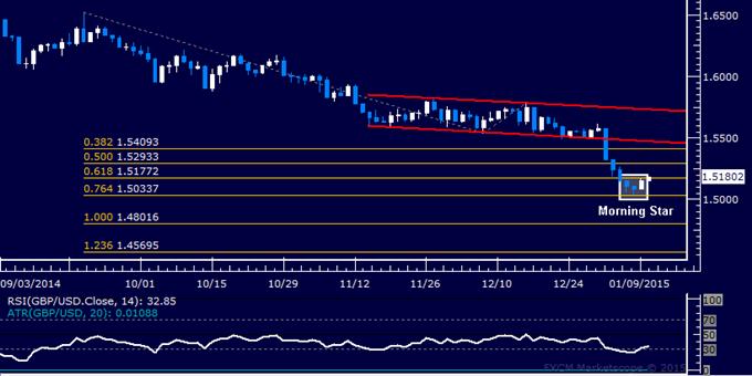 GBP/USD Technical Analysis: Bottom Set Below 1.51 Figure?