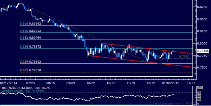 NZD/USD Technical Analysis: Upside Breakout in Progress?