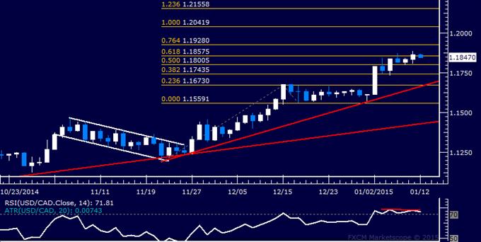 USD/CAD Technical Analysis: Upside Break May Falter