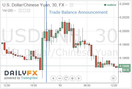 CNH and AUD Climb Following Optimistic Trade Data