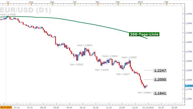 Euro mit dem Stabilisierungsversuch