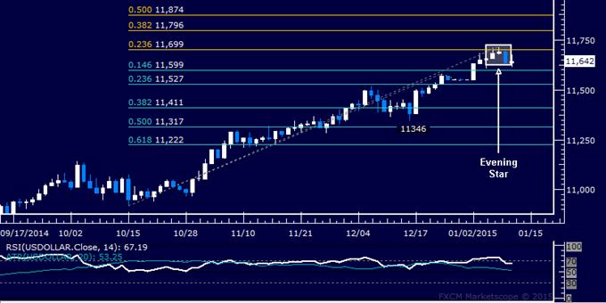 Gold Targeting December Top, SPX 500 Selloff May Be Resuming
