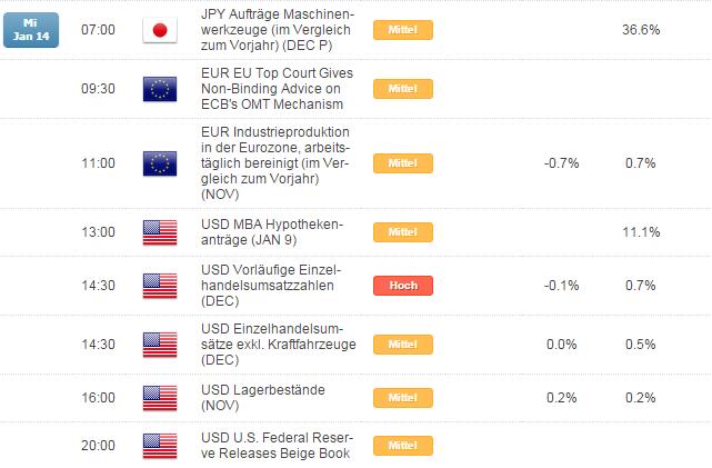 Kurzer Marktüberblick 14.01.2015