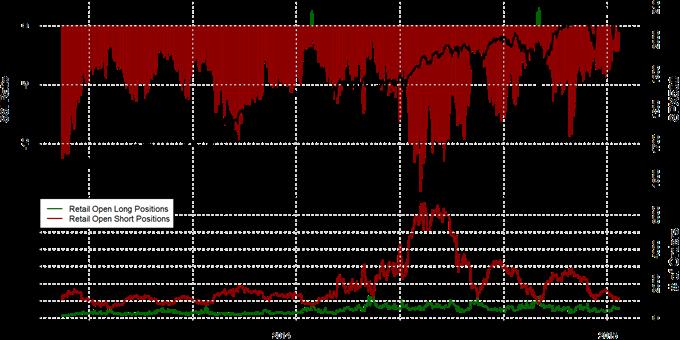 Speculative Sentiment Index - 13.01.2015