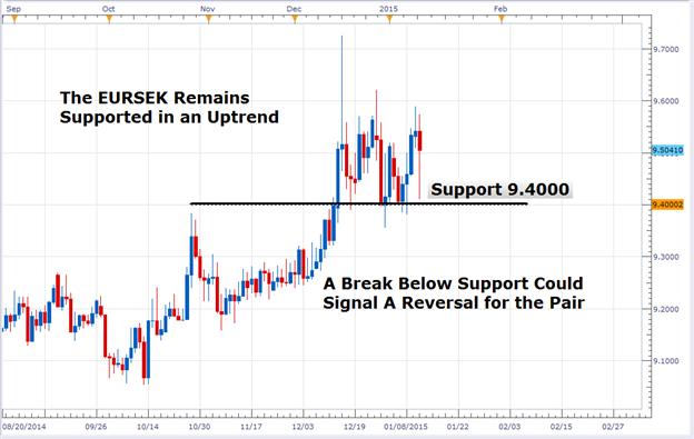 Sweden: Inflation Falls in December, EURSEK Remains Supported