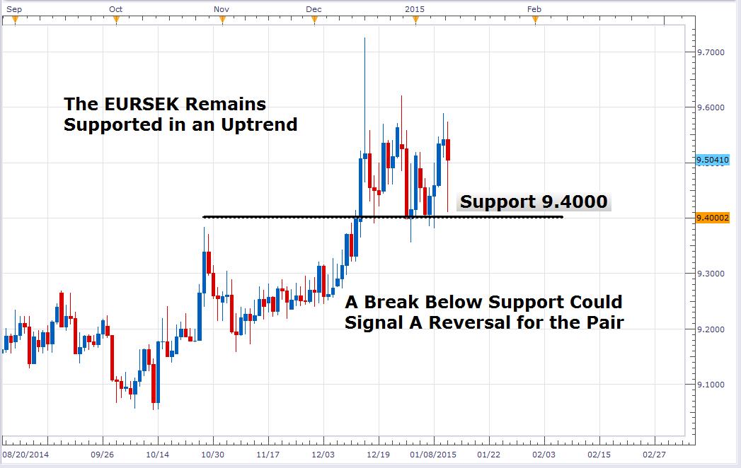Sek euro forex
