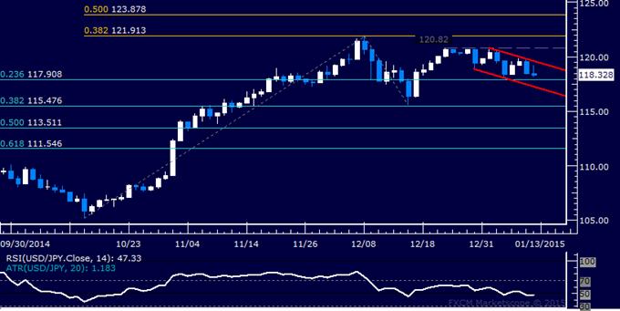 USD/JPY Technical Analysis: Range Support Sub-118.00 Eyed