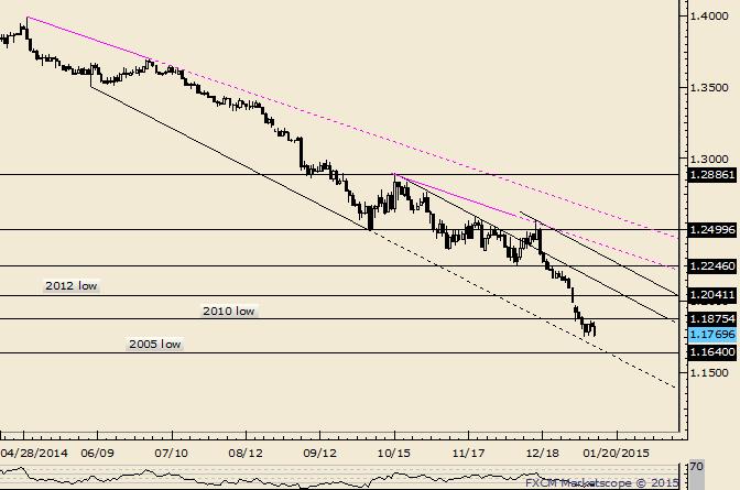 EUR/USD: Linie von Juni bis Oktober ist für ein Tief interessant