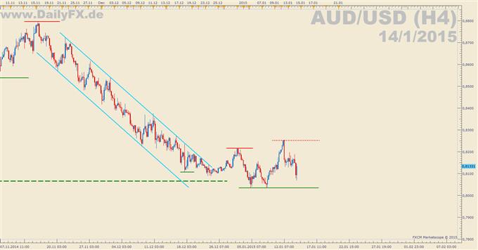 AUD/USD: Australische Arbeitsmarktdaten