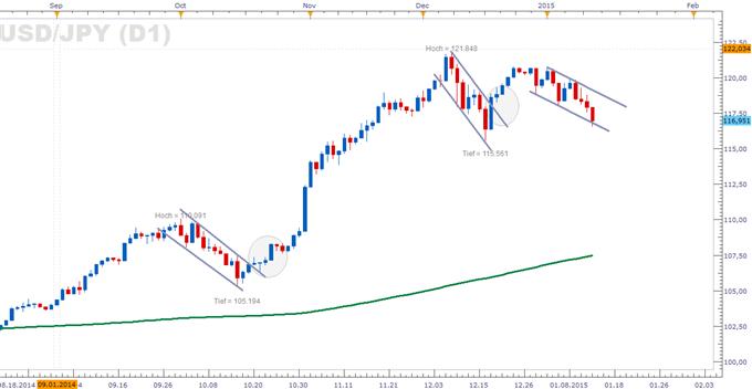 Schärfere Korrekturen: Yen atmet auf