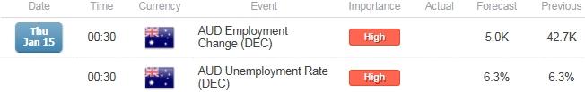 AUD/USD: 0.8200 Resistance in Focus Ahead of Australia Employment