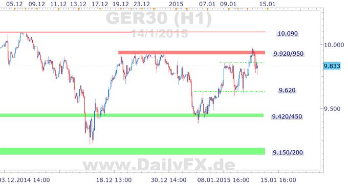 DAX hatte die 10.000 fest im Blick, volatiler US-Markt macht allerdings Hoffnung zunichte - zunächst?