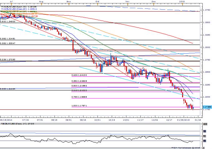Euro Range in Focus- USD/JPY Downside Targets Remain Favored