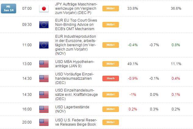 Kurzer Marktüberblick 15.01.2015
