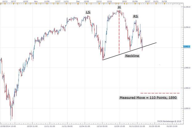 Fxcm free trading signals