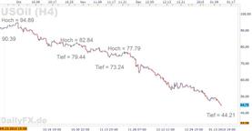 Ölpreisverfall geht weiter – Auch 30 US-Dollar sind ein mögliches Szenario