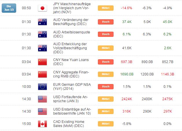 Kurzer Marktüberblick 16.01.2015