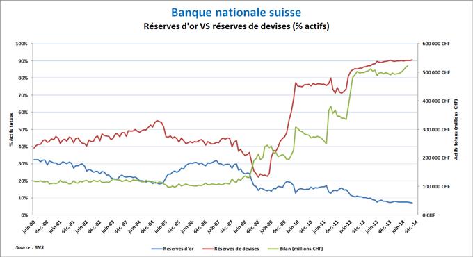 Bilan de la Banque nationale suisse