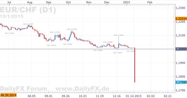 EUR/CHF: SNB gibt die Verteidigung des Mindestkurses der 1,2 auf