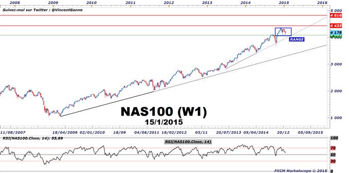 NASDAQ 100 : Stratégie de trading à l'achat avec un risk/reward de 1 pour 5