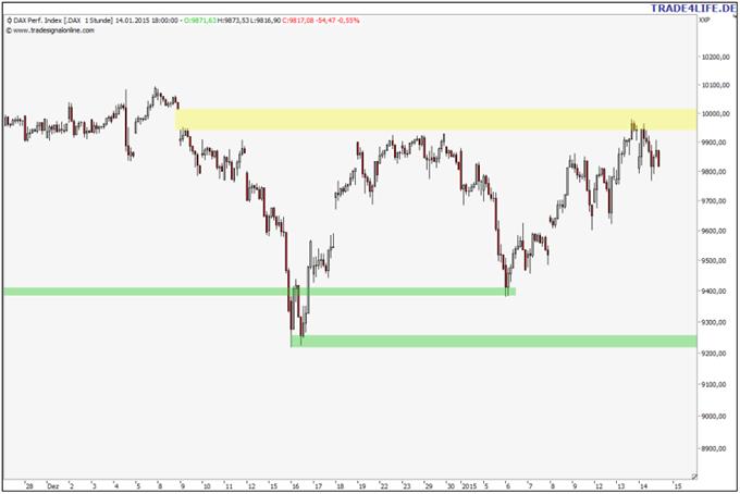 S&P 500 mit Hammerkerze