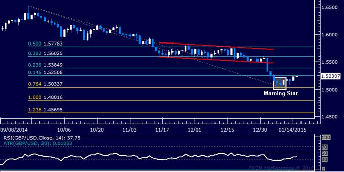 GBP/USD Technical Analysis: Buyers Reclaim Hold on 1.52