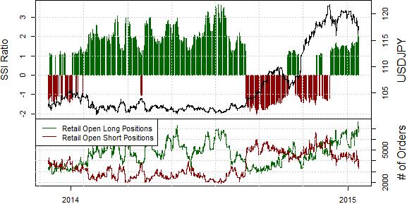 Japanese Yen Remains in Control versus US Dollar