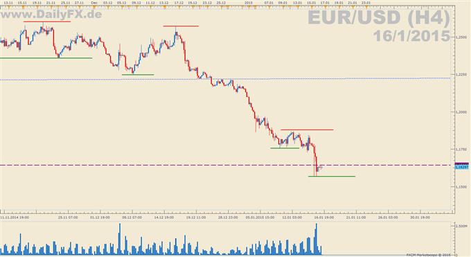 EUR/USD: Inflationsdaten aus den USA
