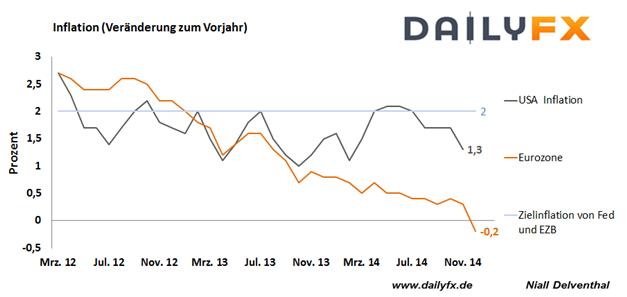 EUR/USD: Eidgenössische Zentralbank sorgt für Turbulenzen