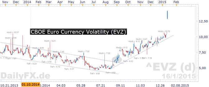 EUR/USD: Volatilität mit deutlichem Sprung nach Franken-Turbulenz